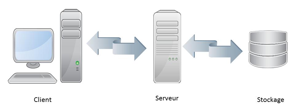 serveur LDAP1